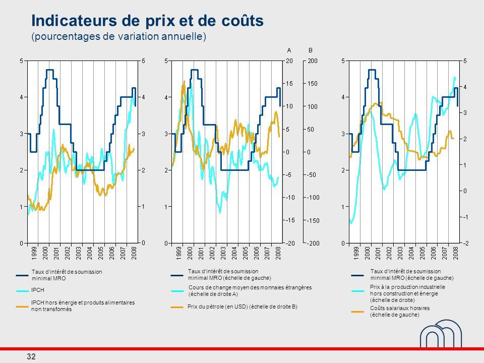 32 Indicateurs de prix et de coûts (pourcentages de variation annuelle) Taux d'intérêt de soumission minimal MRO Taux d'intérêt de soumission minimal