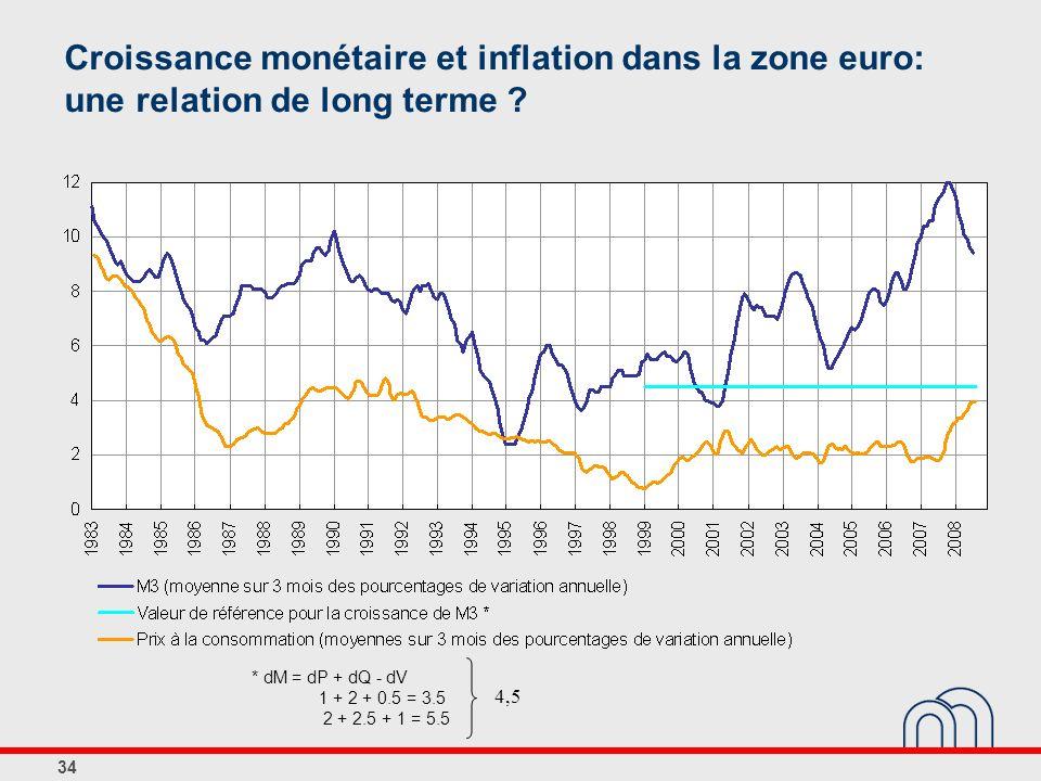 34 Croissance monétaire et inflation dans la zone euro: une relation de long terme ? * dM = dP + dQ - dV 1 + 2 + 0.5 = 3.5 2 + 2.5 + 1 = 5.5 4,5