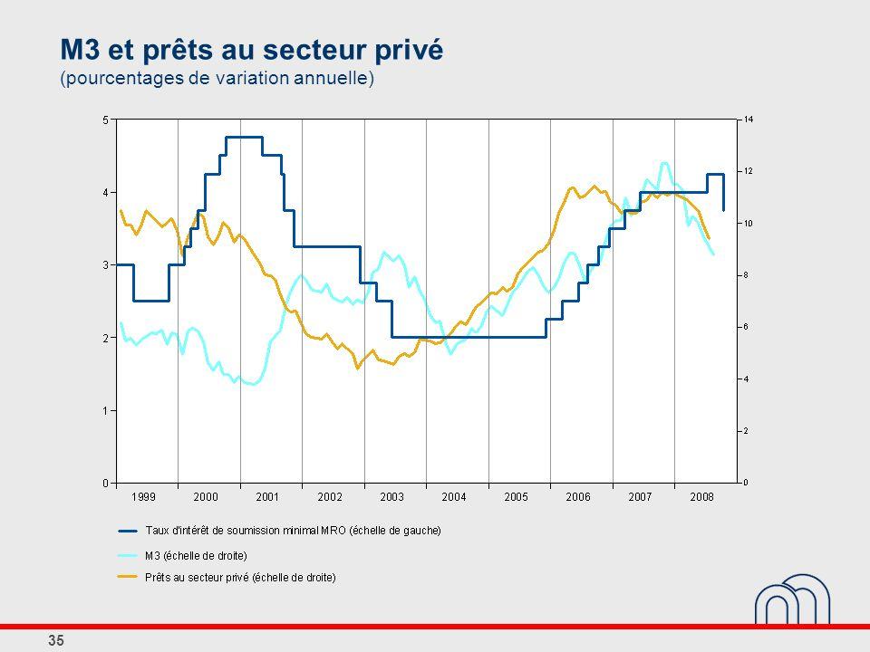 35 M3 et prêts au secteur privé (pourcentages de variation annuelle)