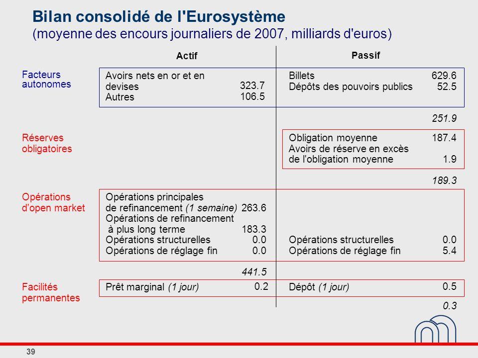 39 Bilan consolidé de l'Eurosystème (moyenne des encours journaliers de 2007, milliards d'euros) Facteurs autonomes Réserves obligatoires Opérations d