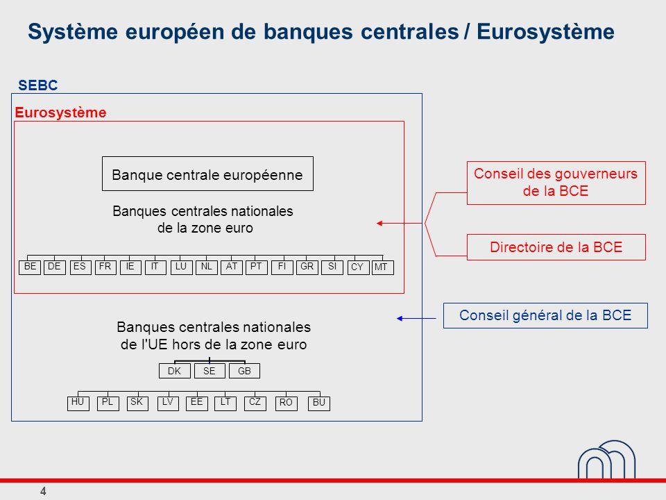 5 Principales missions de l Eurosystème Politique monétaire Objectif principal: stabilité des prix Réserves de change des Etats membres Systèmes de paiement Stabilité financière Billets