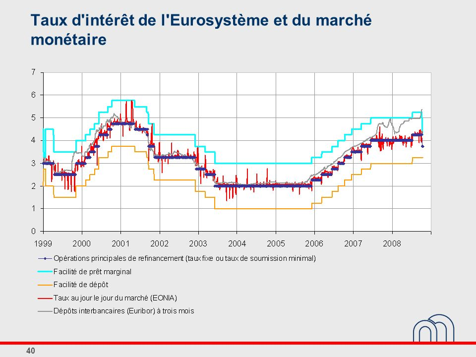 40 Taux d'intérêt de l'Eurosystème et du marché monétaire