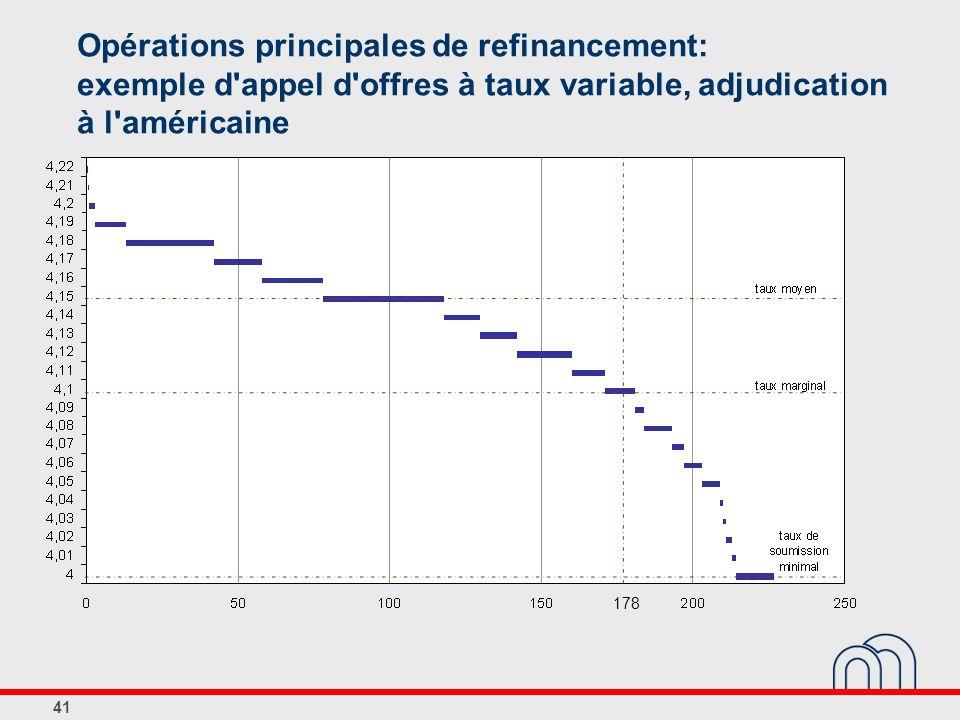 41 Opérations principales de refinancement: exemple d'appel d'offres à taux variable, adjudication à l'américaine 178