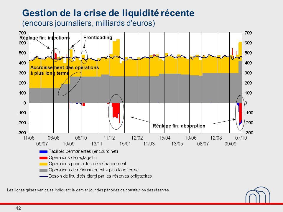 42 Gestion de la crise de liquidité récente (encours journaliers, milliards d'euros) Les lignes grises verticales indiquent le dernier jour des périod