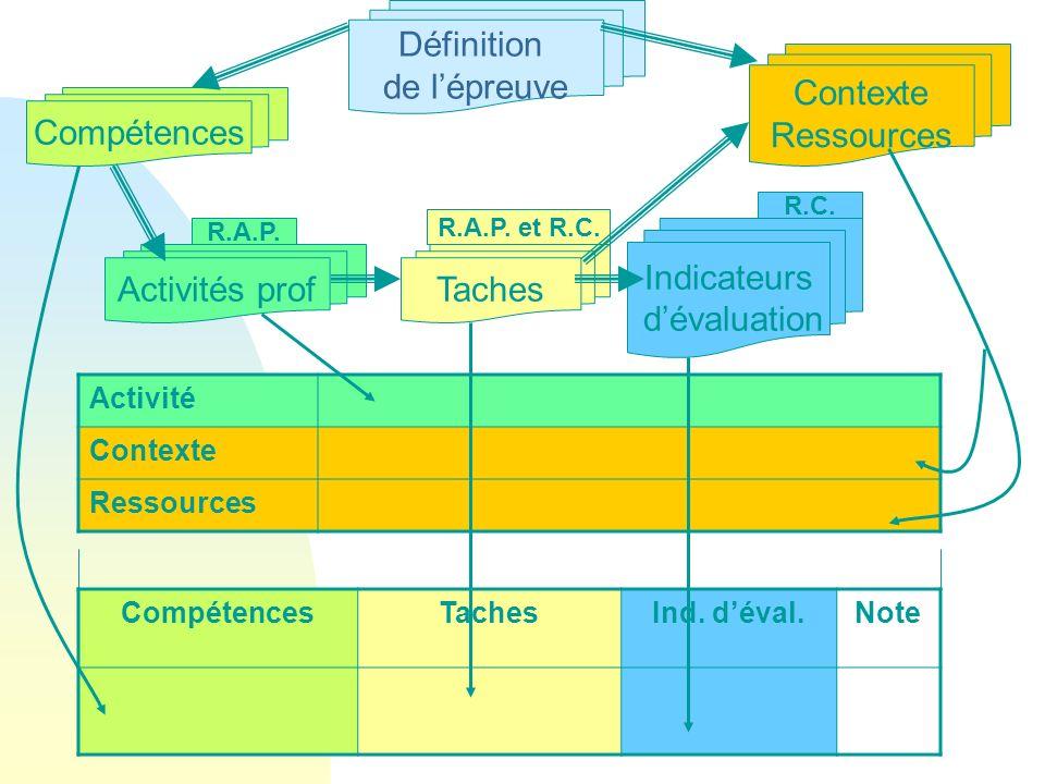 GG PROD Activité Contexte Ressources CompétencesTachesInd. déval.Note Activités prof Indicateurs dévaluation Taches Définition de lépreuve Contexte Re