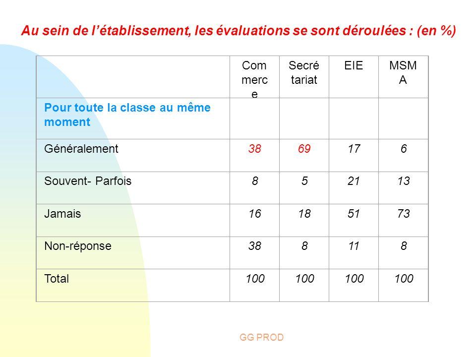GG PROD Au sein de létablissement, les évaluations se sont déroulées : (en %) Com merc e Secré tariat EIEMSM A Pour toute la classe au même moment Gén