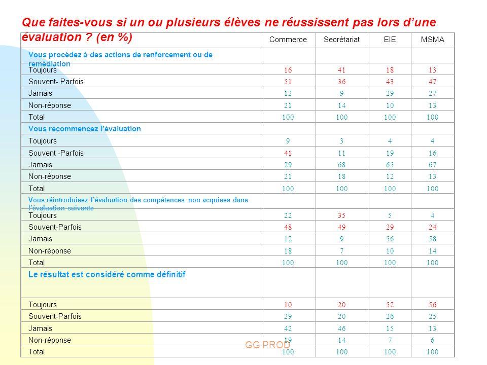 GG PROD Que faites-vous si un ou plusieurs élèves ne réussissent pas lors dune évaluation ? (en %) CommerceSecrétariatEIEMSMA Vous procédez à des acti
