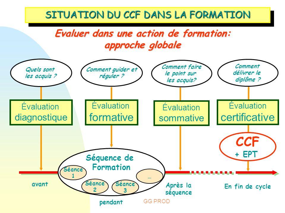 GG PROD SITUATION DU CCF DANS LA FORMATION Evaluer dans une action de formation: approche globale Évaluation diagnostique Quels sont les acquis ? Éval
