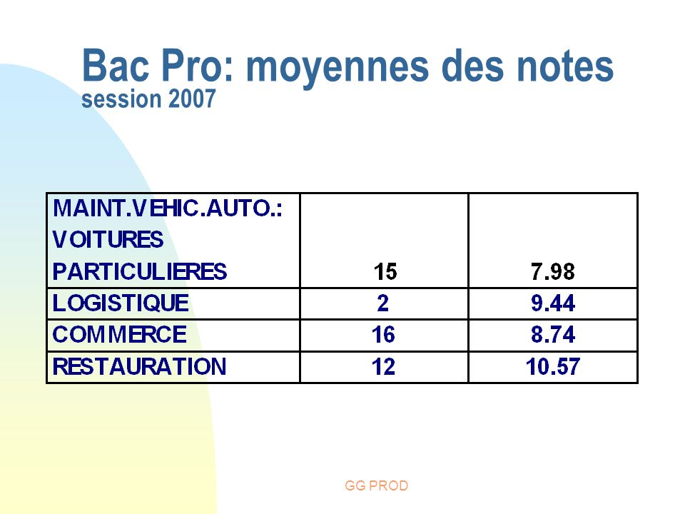 GG PROD Bac Pro: moyennes des notes session 2007