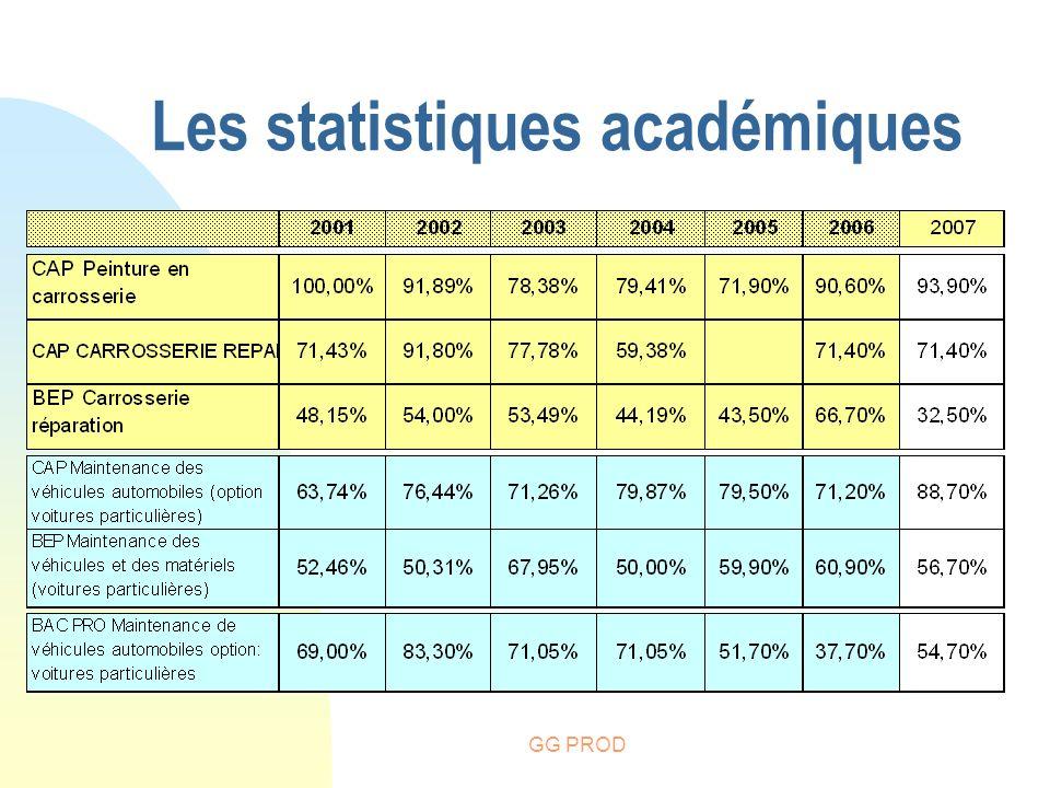 GG PROD Les statistiques académiques