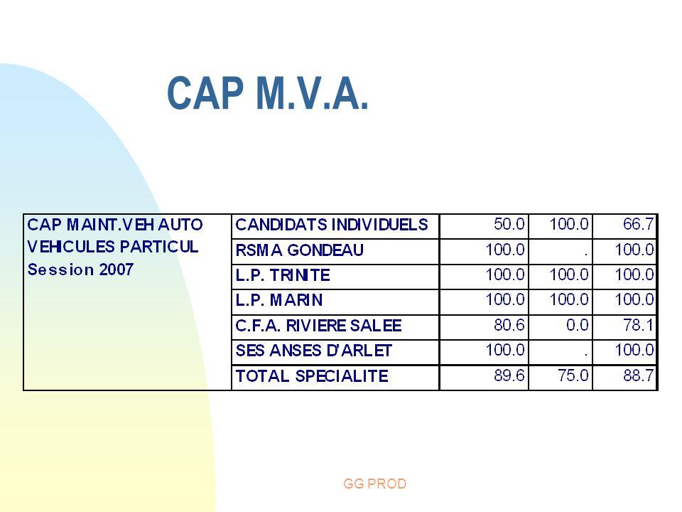 GG PROD CAP M.V.A.