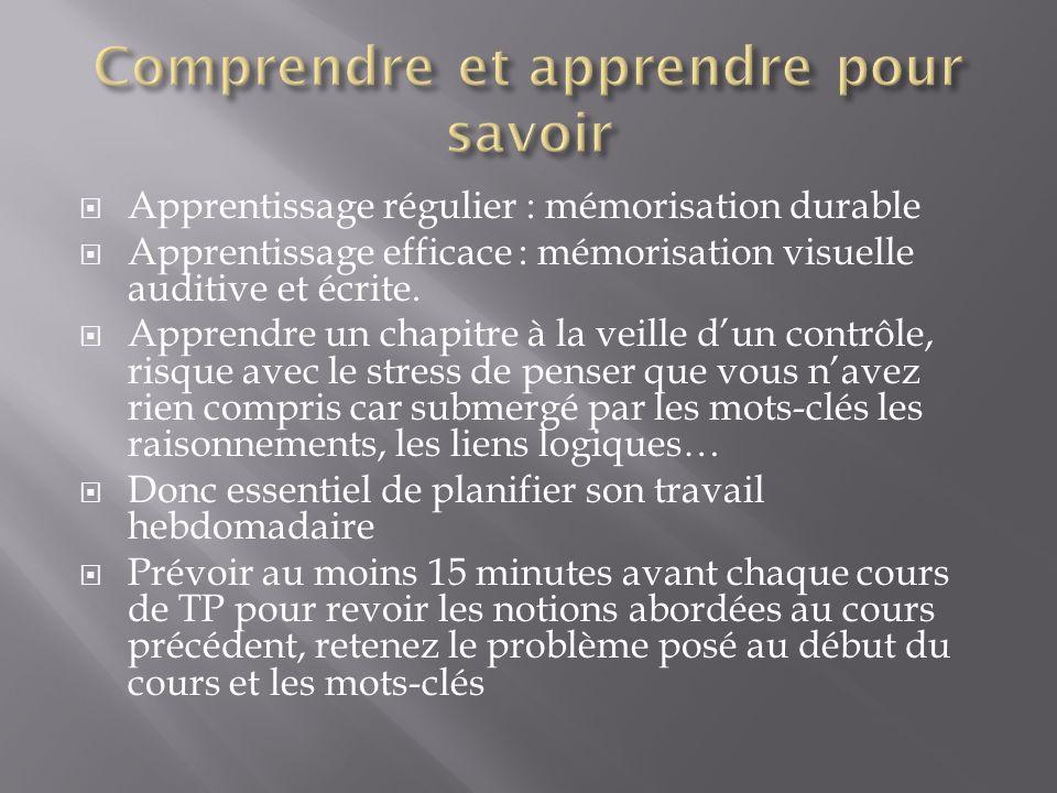 Apprentissage régulier : mémorisation durable Apprentissage efficace : mémorisation visuelle auditive et écrite. Apprendre un chapitre à la veille dun