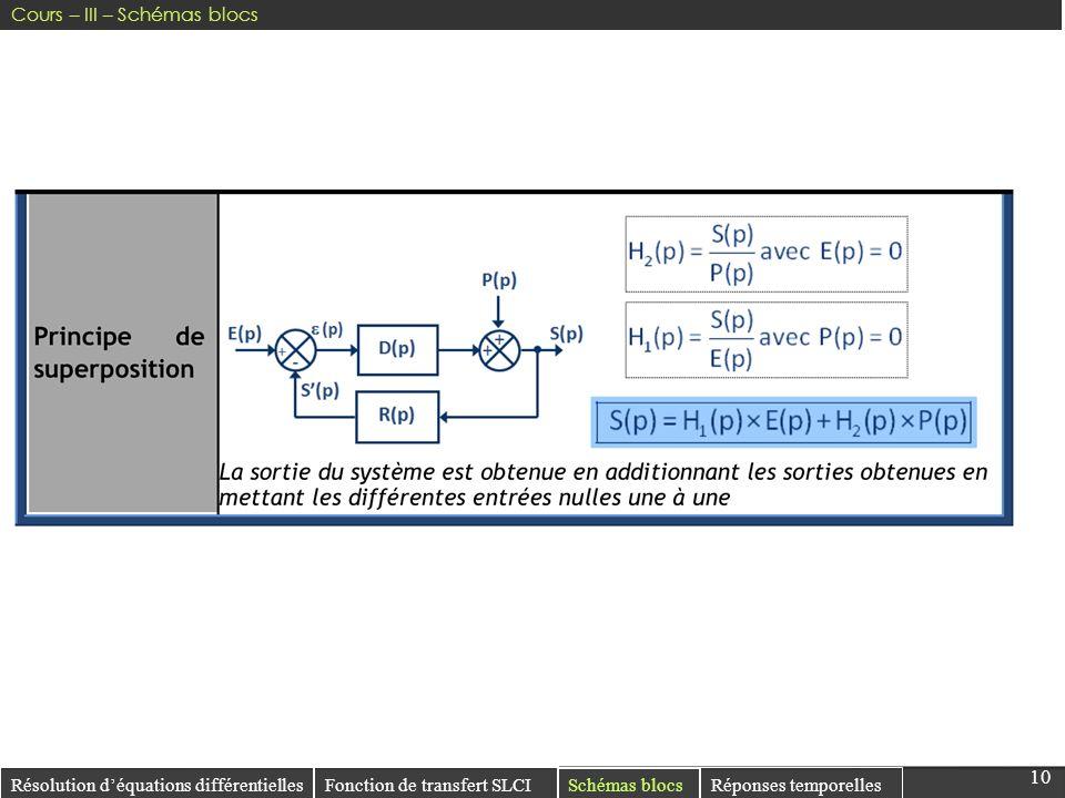 10 Résolution déquations différentielles Réponses temporelles Fonction de transfert SLCI Schémas blocs Cours – III – Schémas blocs