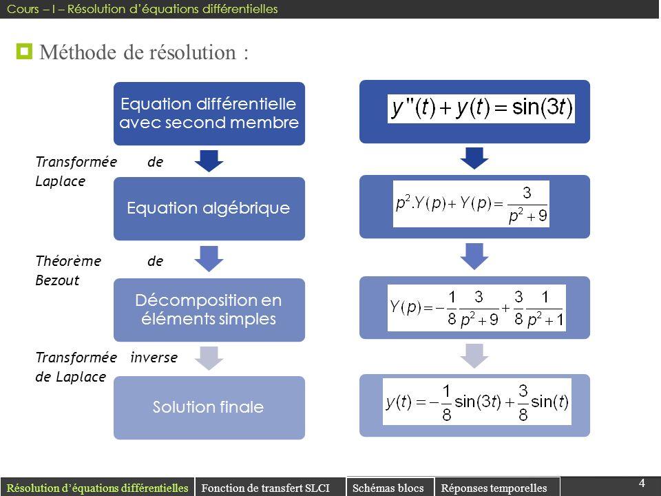 44 Résolution déquations différentielles Réponses temporelles Méthode de résolution : Fonction de transfert SLCI Schémas blocs Equation différentielle