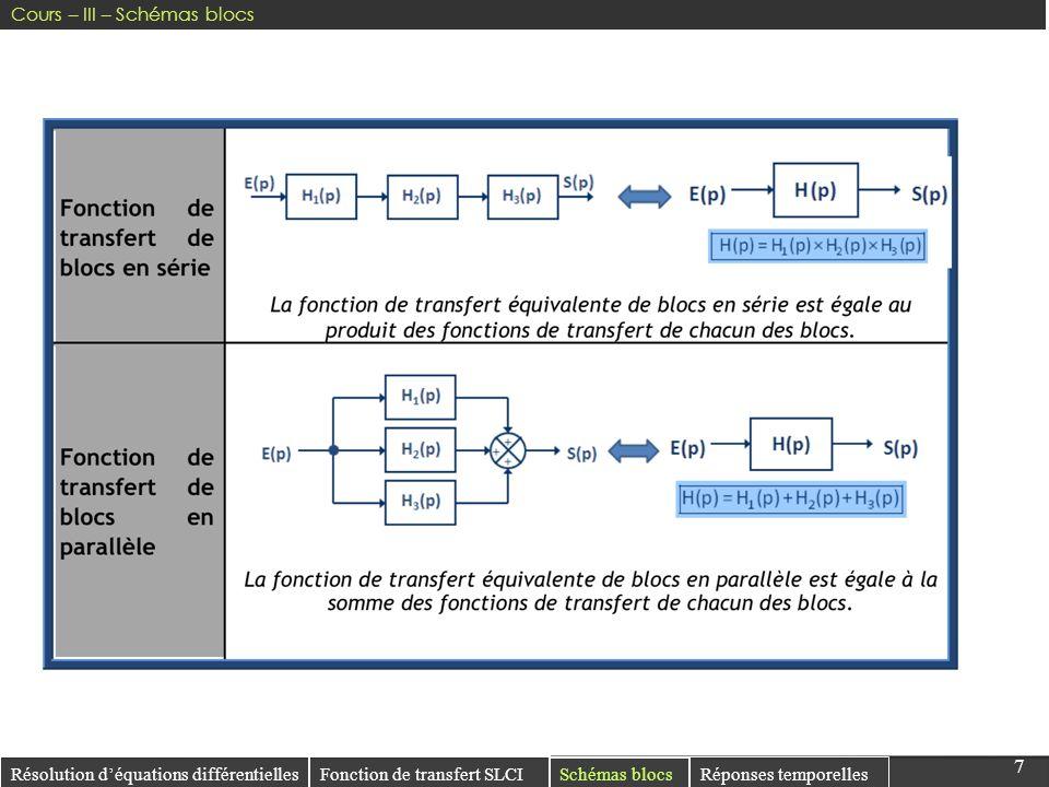 77 Résolution déquations différentielles Réponses temporelles Fonction de transfert SLCI Schémas blocs Cours – III – Schémas blocs