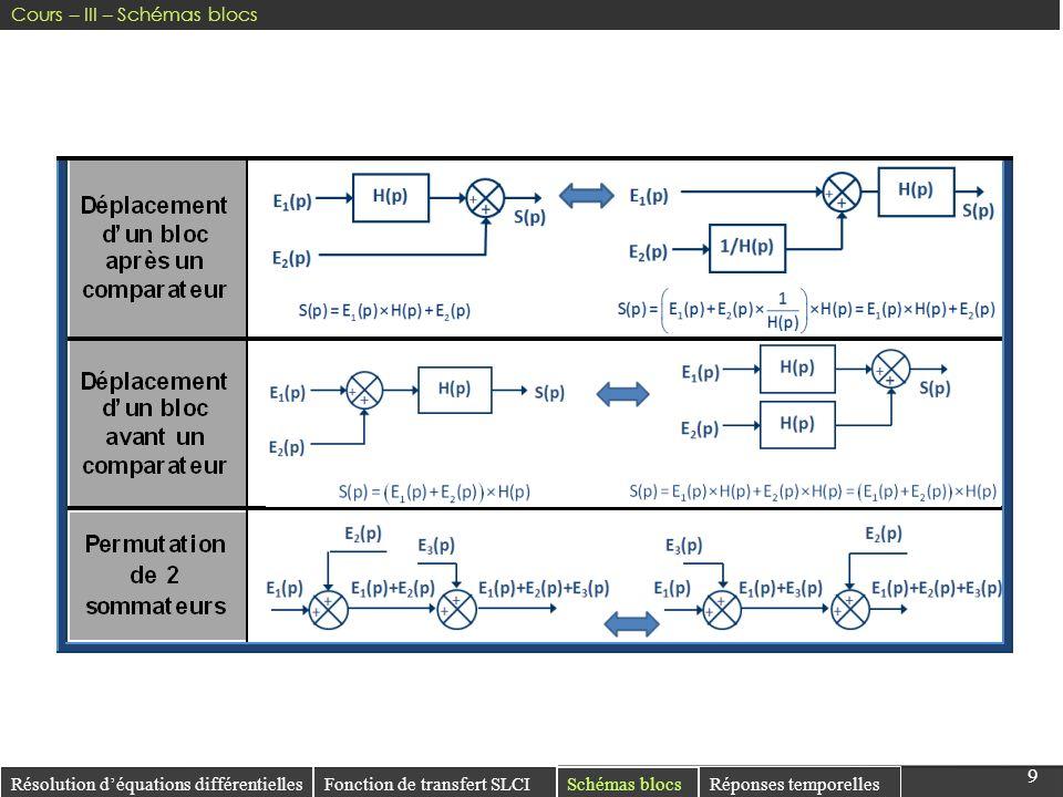 99 Résolution déquations différentielles Réponses temporelles Fonction de transfert SLCI Schémas blocs Cours – III – Schémas blocs