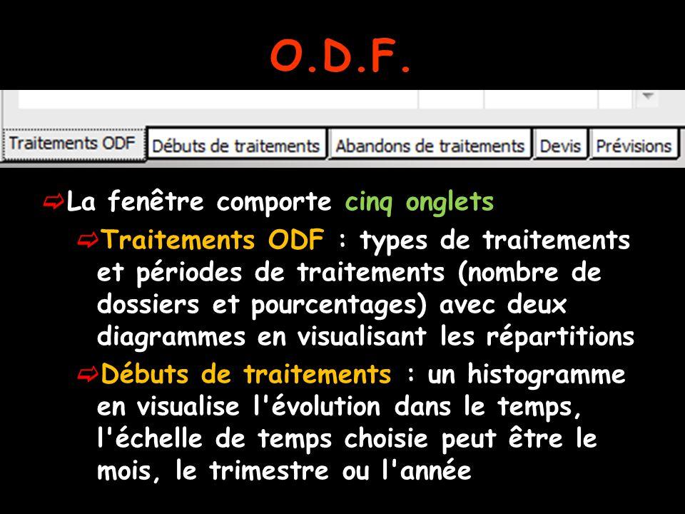 O.D.F. La fenêtre comporte cinq onglets Traitements ODF : types de traitements et périodes de traitements (nombre de dossiers et pourcentages) avec de