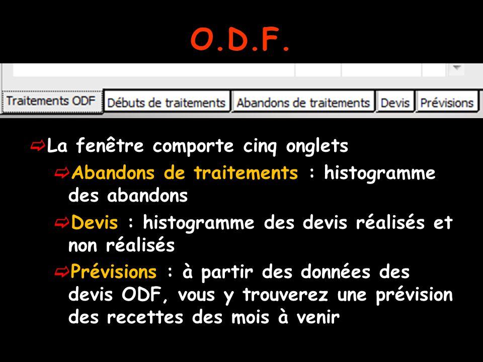 O.D.F. La fenêtre comporte cinq onglets Abandons de traitements : histogramme des abandons Devis : histogramme des devis réalisés et non réalisés Prév