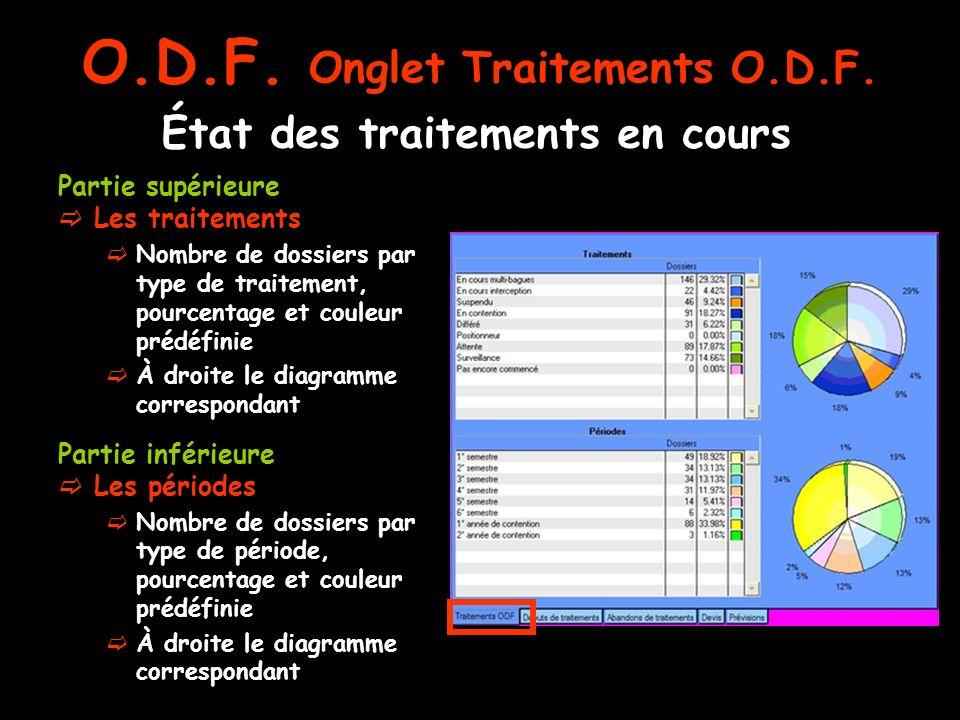 État des traitements en cours Partie supérieure Les traitements Nombre de dossiers par type de traitement, pourcentage et couleur prédéfinie À droite