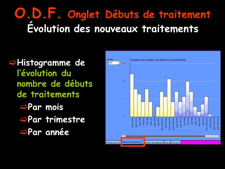Évolution des nouveaux traitements Histogramme de lévolution du nombre de débuts de traitements Par mois Par trimestre Par année O.D.F. Onglet Débuts