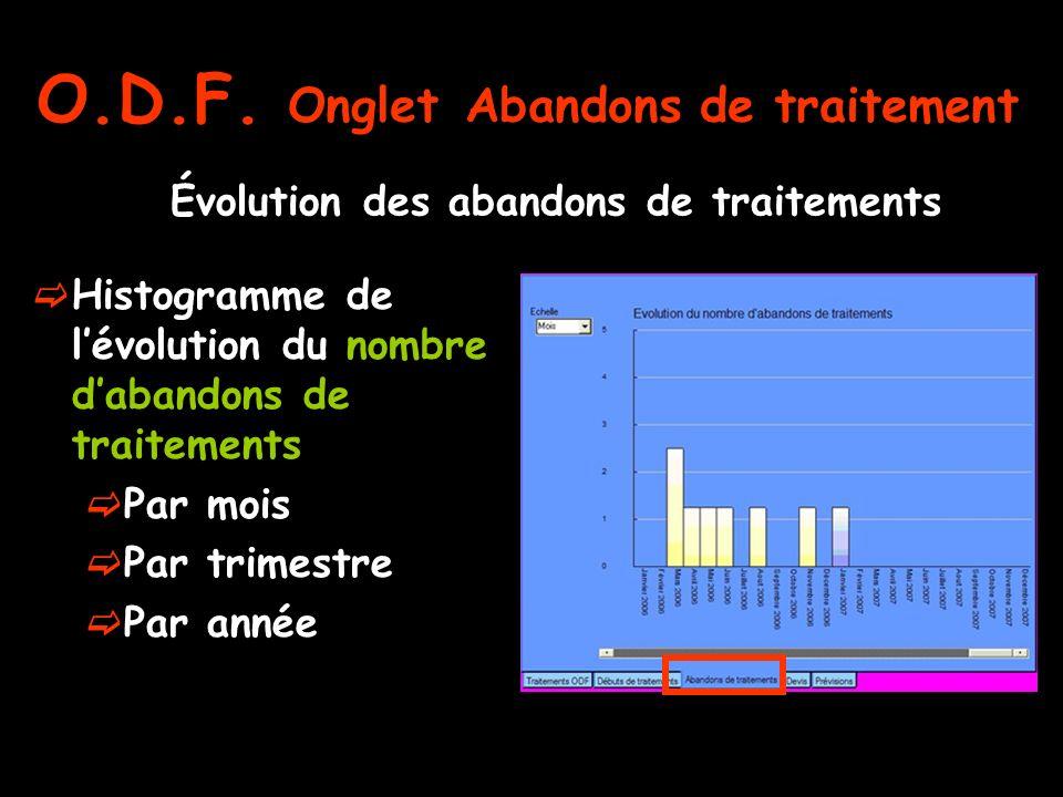 Évolution des abandons de traitements Histogramme de lévolution du nombre dabandons de traitements Par mois Par trimestre Par année O.D.F. Onglet Aban