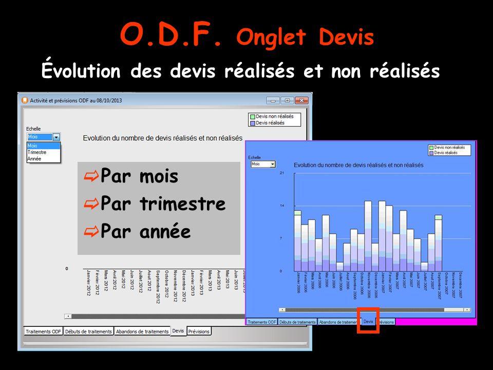 O.D.F. Onglet Devis Évolution des devis réalisés et non réalisés Par mois Par trimestre Par année
