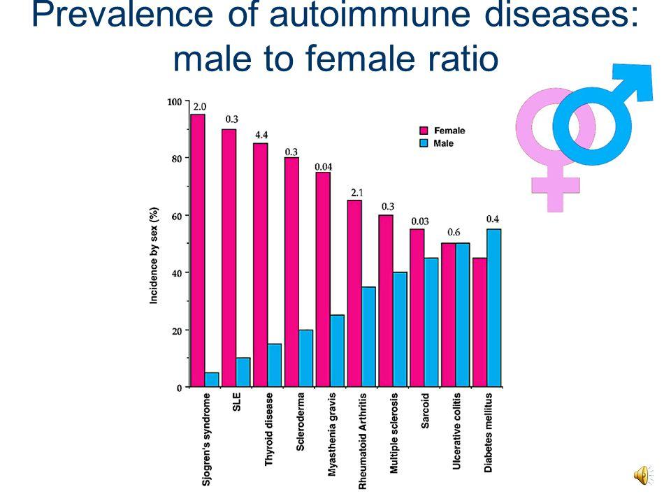 Prevalence of autoimmune diseases: male to female ratio