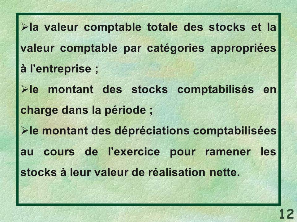 la valeur comptable totale des stocks et la valeur comptable par catégories appropriées à l'entreprise ; le montant des stocks comptabilisés en charge
