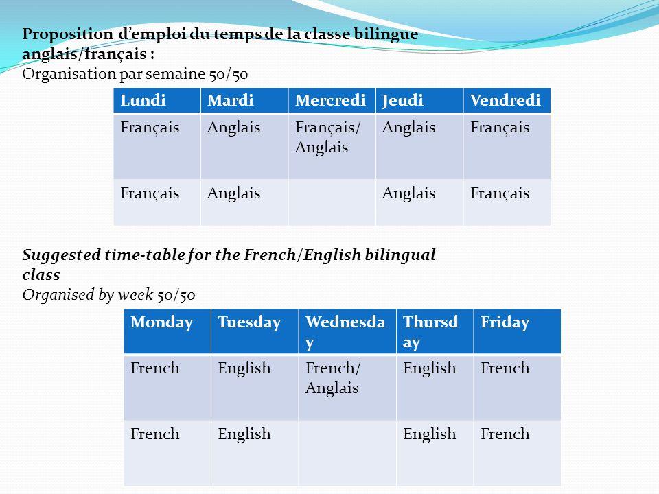 LundiMardiMercrediJeudiVendredi FrançaisAnglaisFrançais/ Anglais Français Anglais Français Proposition demploi du temps de la classe bilingue anglais/