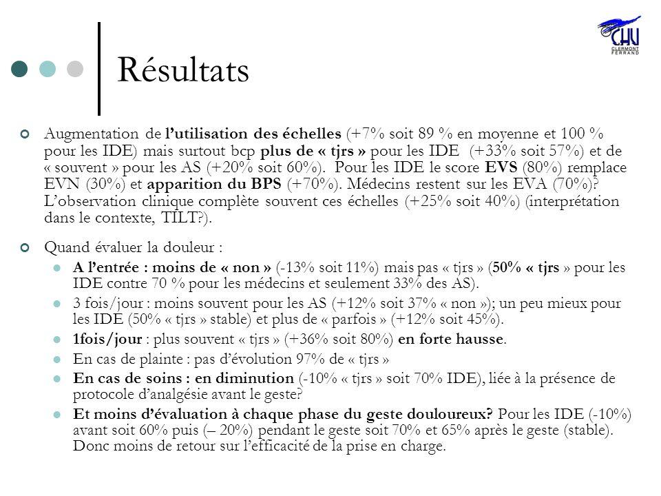 Résultats Augmentation de lutilisation des échelles (+7% soit 89 % en moyenne et 100 % pour les IDE) mais surtout bcp plus de « tjrs » pour les IDE (+