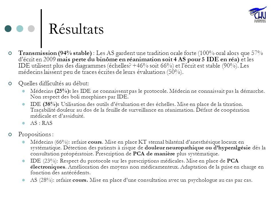 Résultats Transmission (94% stable) : Les AS gardent une tradition orale forte (100% oral alors que 57% décrit en 2009 mais perte du binôme en réanima
