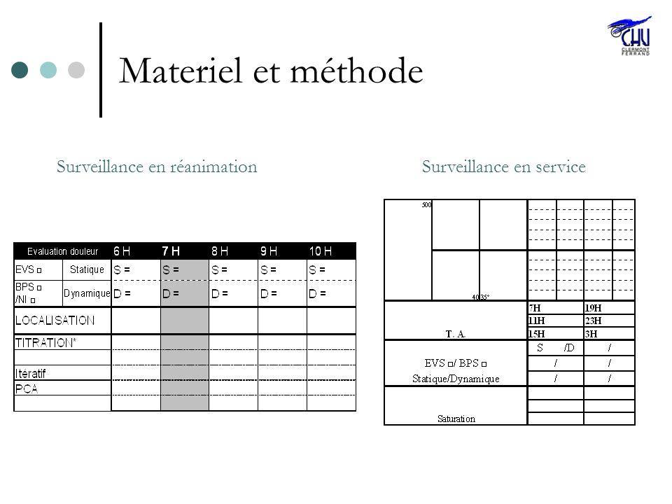Materiel et méthode Surveillance en réanimationSurveillance en service