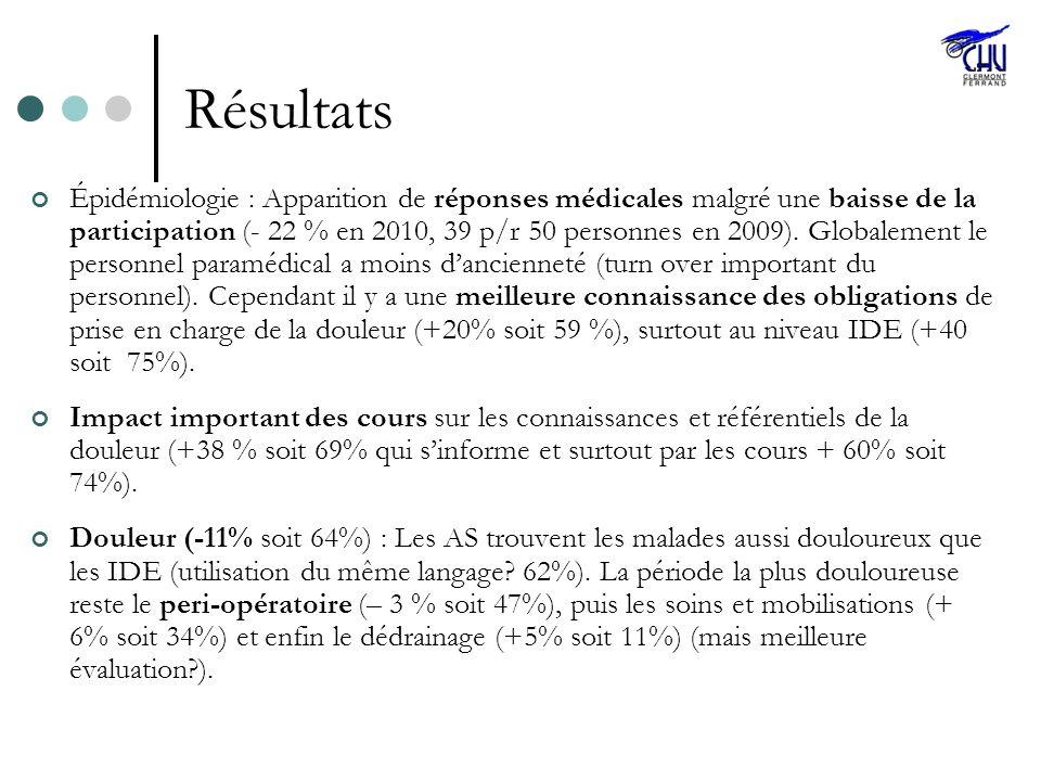 Résultats Épidémiologie : Apparition de réponses médicales malgré une baisse de la participation (- 22 % en 2010, 39 p/r 50 personnes en 2009). Global
