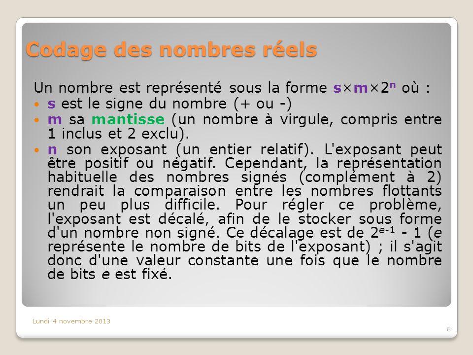 Codage des nombres réels Un nombre est représenté sous la forme s×m×2 n où : s est le signe du nombre (+ ou -) m sa mantisse (un nombre à virgule, com