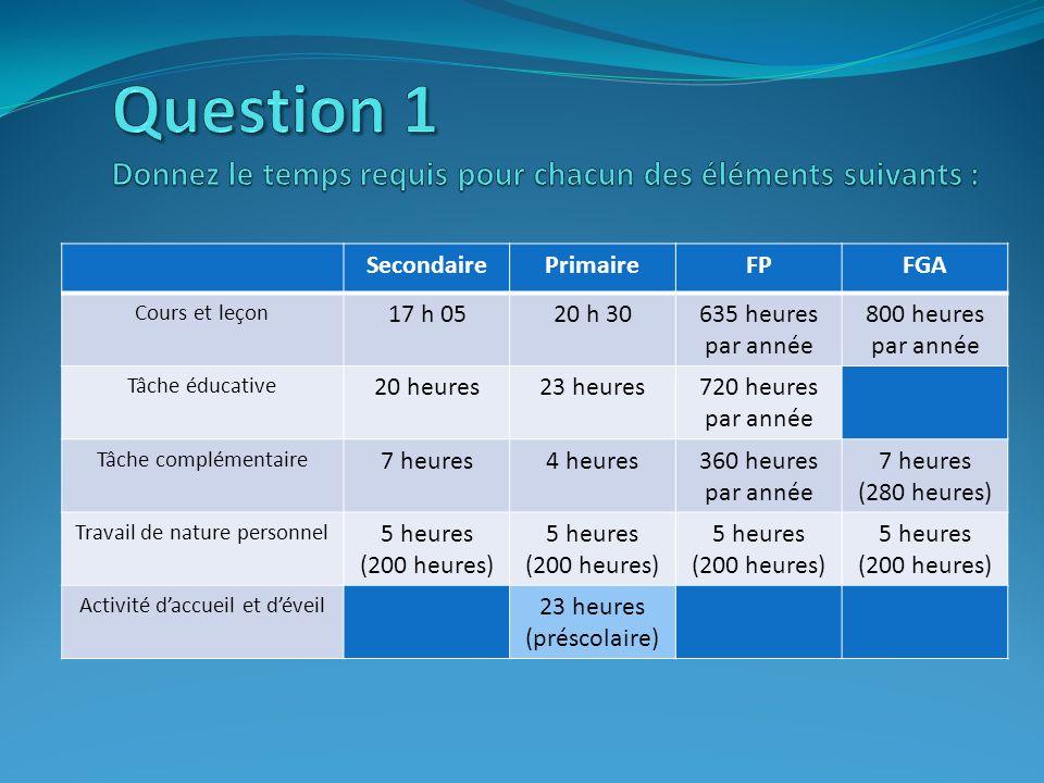 SecondairePrimaireFPFGA Cours et leçon 17 h 0520 h 30635 heures par année 800 heures par année Tâche éducative 20 heures23 heures720 heures par année