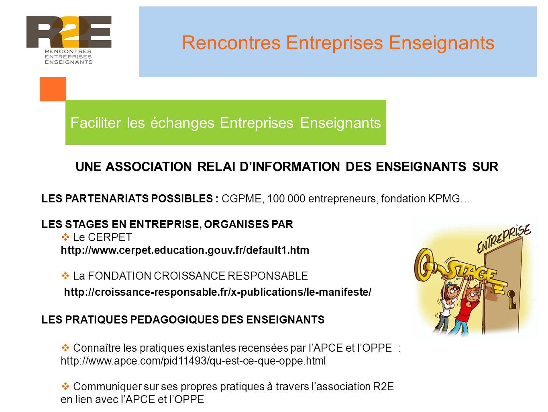 UNE ASSOCIATION RELAI DINFORMATION DES ENSEIGNANTS SUR LES PARTENARIATS POSSIBLES : CGPME, 100 000 entrepreneurs, fondation KPMG… LES STAGES EN ENTREPRISE, ORGANISES PAR Le CERPET http://www.cerpet.education.gouv.fr/default1.htm La FONDATION CROISSANCE RESPONSABLE LES PRATIQUES PEDAGOGIQUES DES ENSEIGNANTS Connaître les pratiques existantes recensées par lAPCE et lOPPE : http://www.apce.com/pid11493/qu-est-ce-que-oppe.html Communiquer sur ses propres pratiques à travers lassociation R2E en lien avec lAPCE et lOPPE Rencontres Entreprises Enseignants http://croissance-responsable.fr/x-publications/le-manifeste/ Faciliter les échanges Entreprises Enseignants