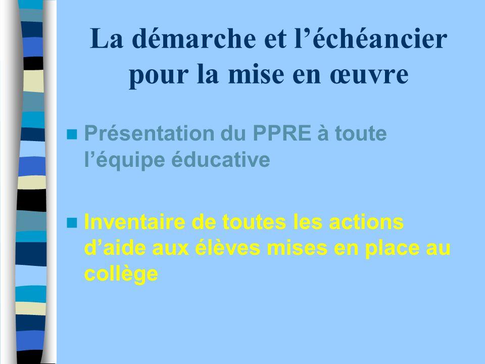 La démarche et léchéancier pour la mise en œuvre Présentation du PPRE à toute léquipe éducative Inventaire de toutes les actions daide aux élèves mises en place au collège