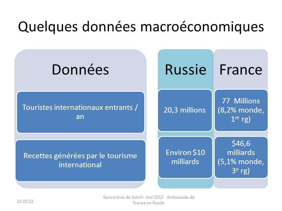 Quelques données macroéconomiques Données Touristes internationaux entrants / an Recettes générées par le tourisme international Russie 20,3 millions Environ $10 milliards France 77 Millions (8,2% monde, 1 er rg) $46,6 milliards (5,1% monde, 3 e rg) 23.05.12 Rencontres de Sotchi- mai 2012 Ambassade de France en Russie