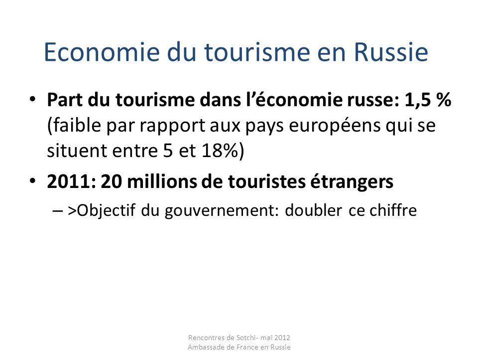Economie du tourisme en Russie Part du tourisme dans léconomie russe: 1,5 % (faible par rapport aux pays européens qui se situent entre 5 et 18%) 2011: 20 millions de touristes étrangers – >Objectif du gouvernement: doubler ce chiffre Rencontres de Sotchi- mai 2012 Ambassade de France en Russie