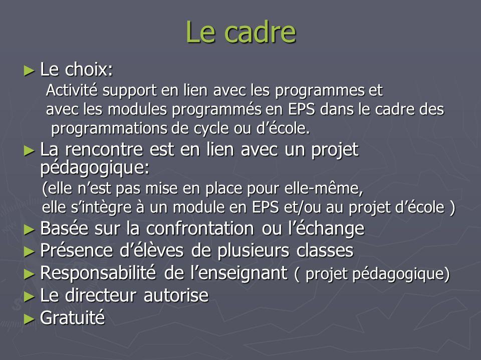 Le cadre Le choix: Le choix: Activité support en lien avec les programmes et avec les modules programmés en EPS dans le cadre des programmations de cycle ou décole.