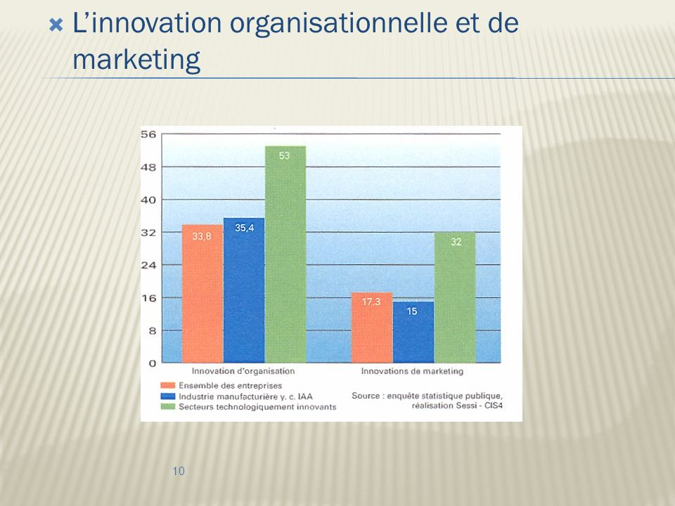 Linnovation organisationnelle et de marketing 10