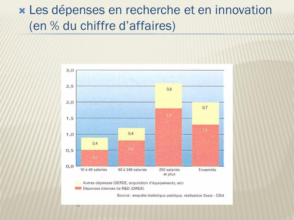 Les dépenses en recherche et en innovation (en % du chiffre daffaires) 12