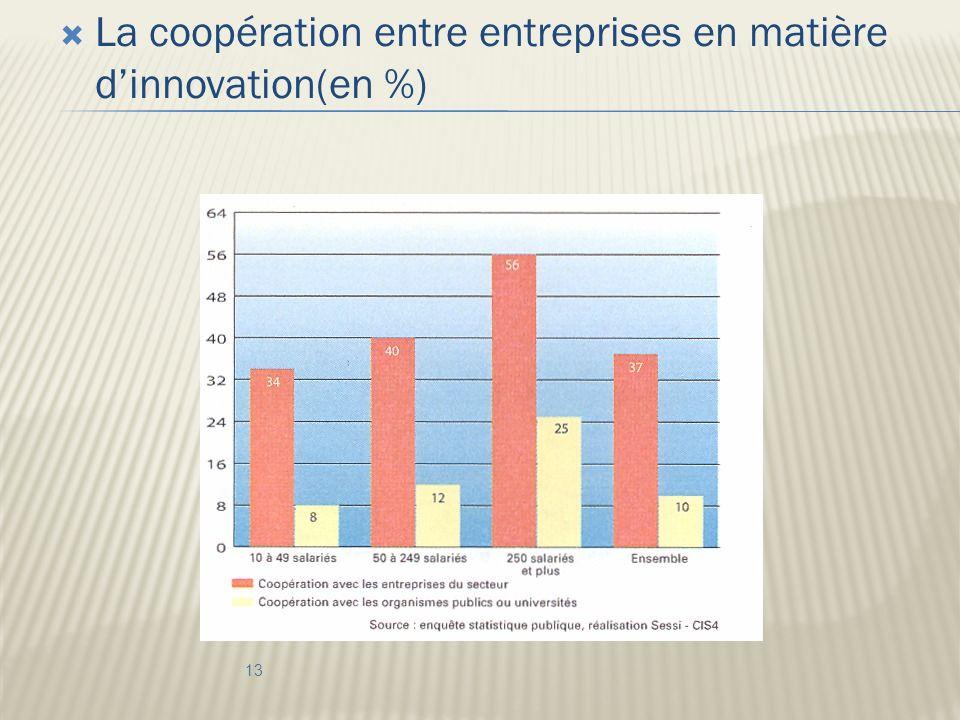 La coopération entre entreprises en matière dinnovation(en %) 13