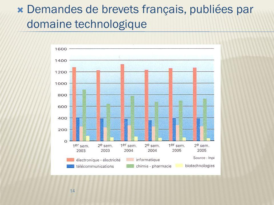 Demandes de brevets français, publiées par domaine technologique 14