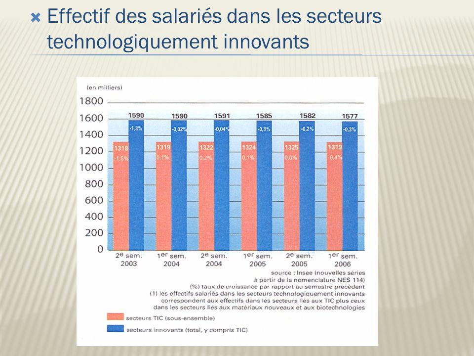 Effectif des salariés dans les secteurs technologiquement innovants 17