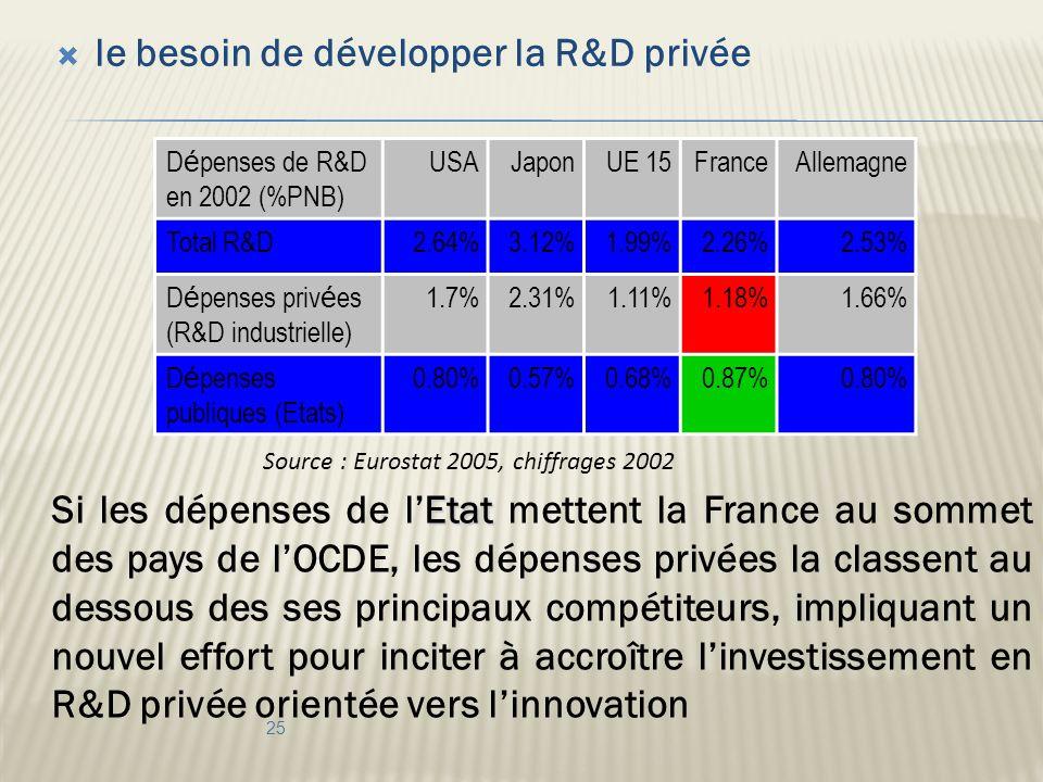 le besoin de développer la R&D privée D é penses de R&D en 2002 (%PNB) USAJaponUE 15FranceAllemagne Total R&D2.64%3.12%1.99%2.26%2.53% D é penses priv é es (R&D industrielle) 1.7%2.31%1.11%1.18%1.66% D é penses publiques (Etats) 0.80%0.57%0.68%0.87%0.80% 25 Source : Eurostat 2005, chiffrages 2002 Etat Si les dépenses de lEtat mettent la France au sommet des pays de lOCDE, les dépenses privées la classent au dessous des ses principaux compétiteurs, impliquant un nouvel effort pour inciter à accroître linvestissement en R&D privée orientée vers linnovation