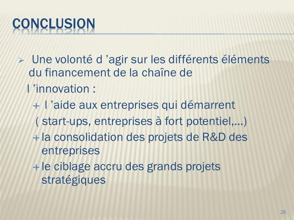 Une volonté d agir sur les différents éléments du financement de la chaîne de l innovation : l aide aux entreprises qui démarrent ( start-ups, entreprises à fort potentiel,…) la consolidation des projets de R&D des entreprises le ciblage accru des grands projets stratégiques 26