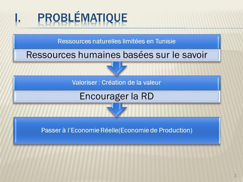 3 Passer à lEconomie Réelle(Economie de Production) Valoriser : Création de la valeur Encourager la RD Ressources naturelles limitées en Tunisie Ressources humaines basées sur le savoir