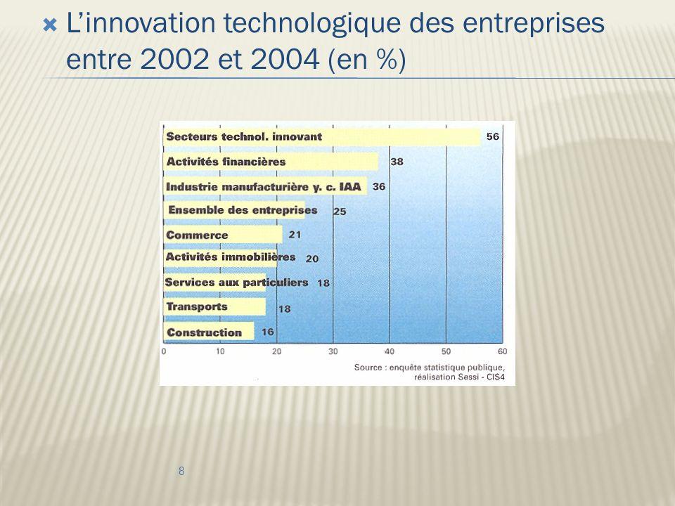 Linnovation technologique des entreprises entre 2002 et 2004 (en %) 8