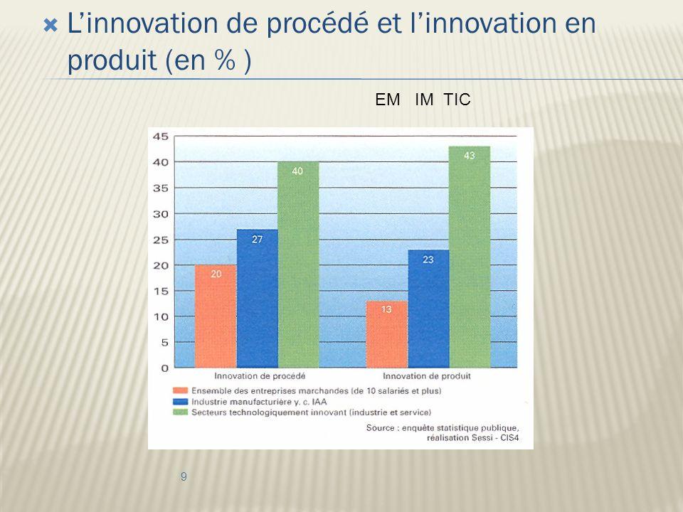 Linnovation de procédé et linnovation en produit (en % ) 9 EM IM TIC